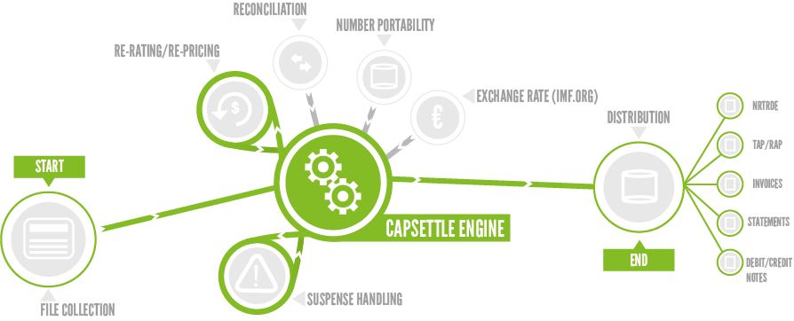 CapSettle Wholesale Billing Model